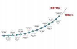 晶科N型TOPCon单晶电池量产效率超24%带动EL检测仪技术革新